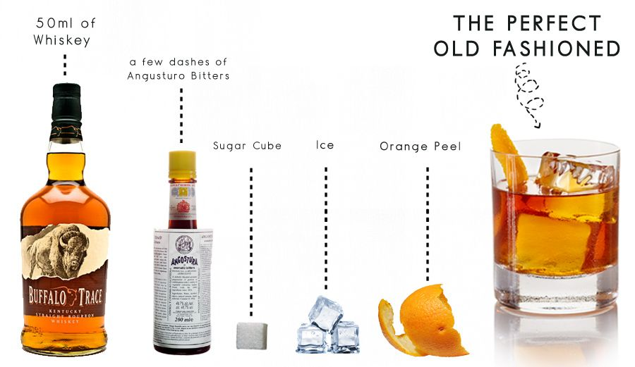Old Fashioned - Wikipedia